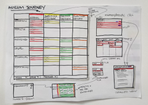 "Wireframe for ""the asylum journey"" website, by Martsky"